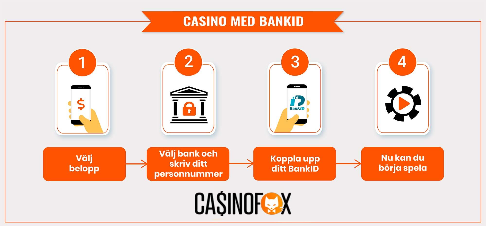 så här spelar du casino med mobilt bankid