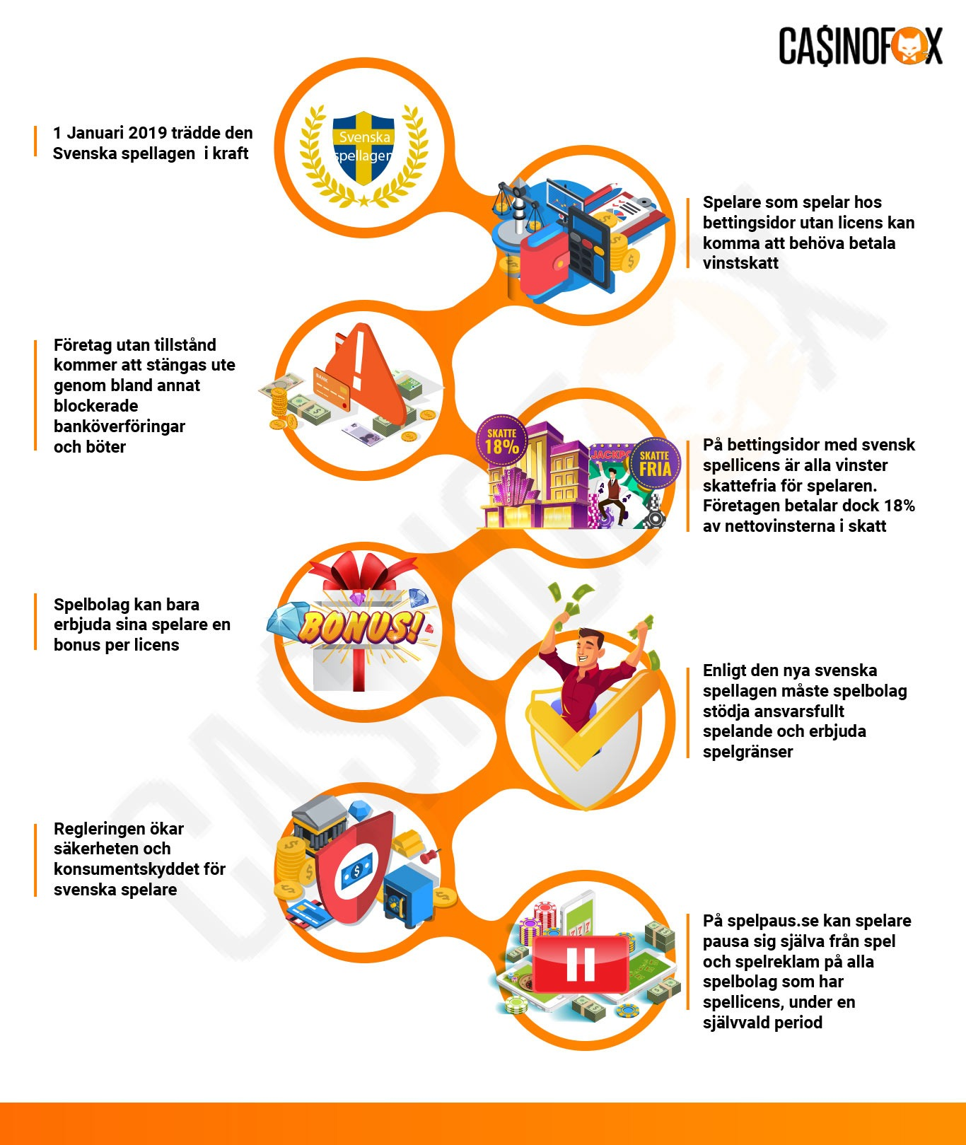svensk spellicens infographic