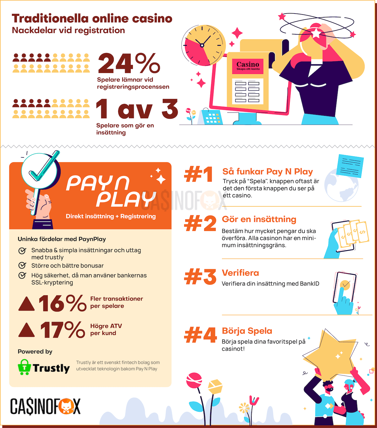 Pay N Play Casino infograph
