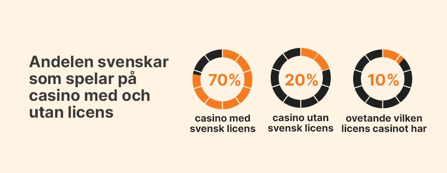 Andel svenskar som spelar casino utan licens och casino med licens infograf