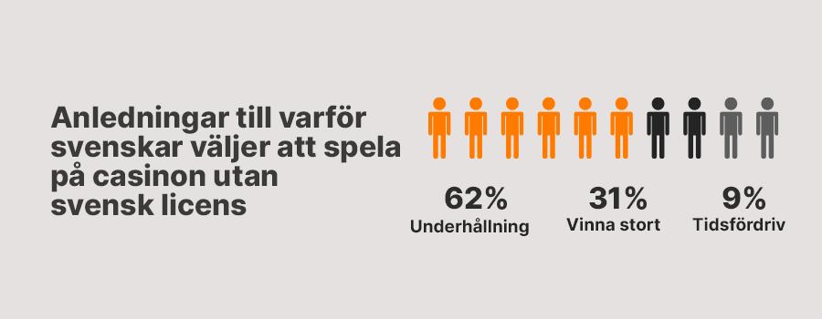 Anledningar till att spela casino utan svensk licens infograf