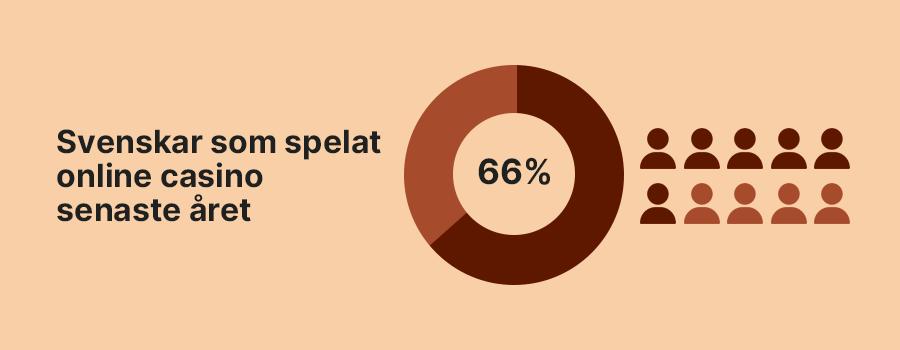 Statistik på andel svenskar som spelar online casino infograf